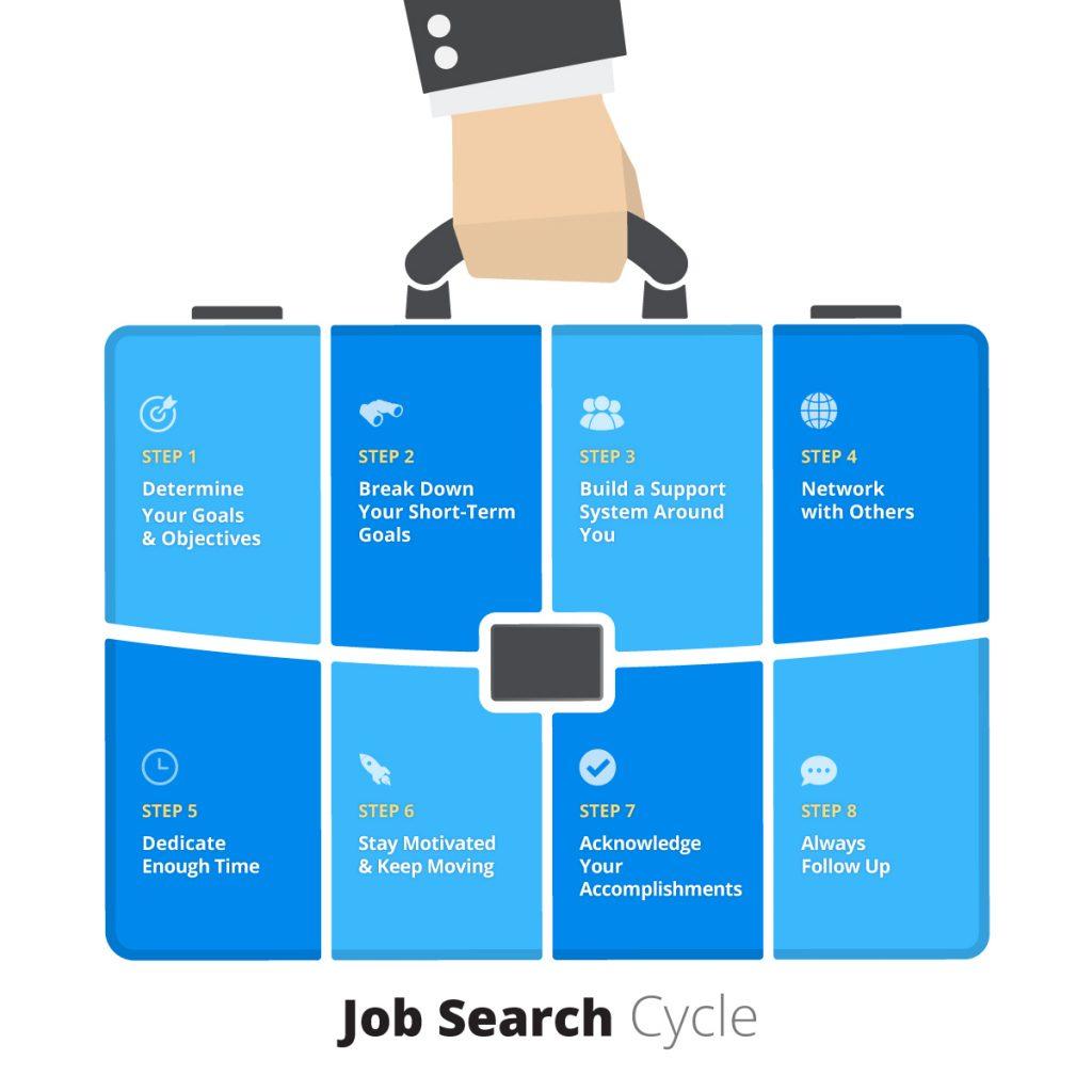 Job Search Cycle